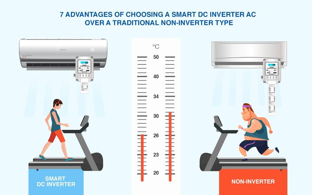 Difference between inverter ac and non-inverter ac