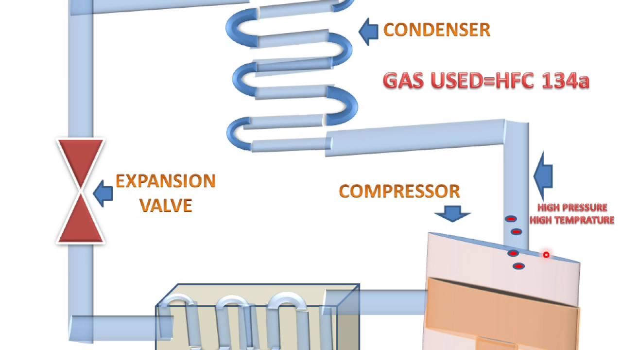 How Refrigerator Works? - WpLov